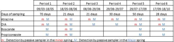 RH passive samplers fig02