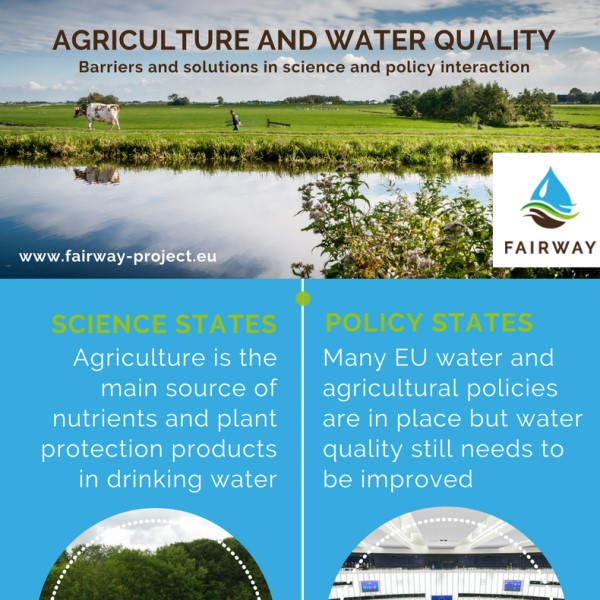 Infographic01 WP7 Agriculture and water quality EN crop 600 x 600